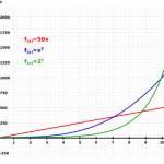 Sulla crescita esponenziale