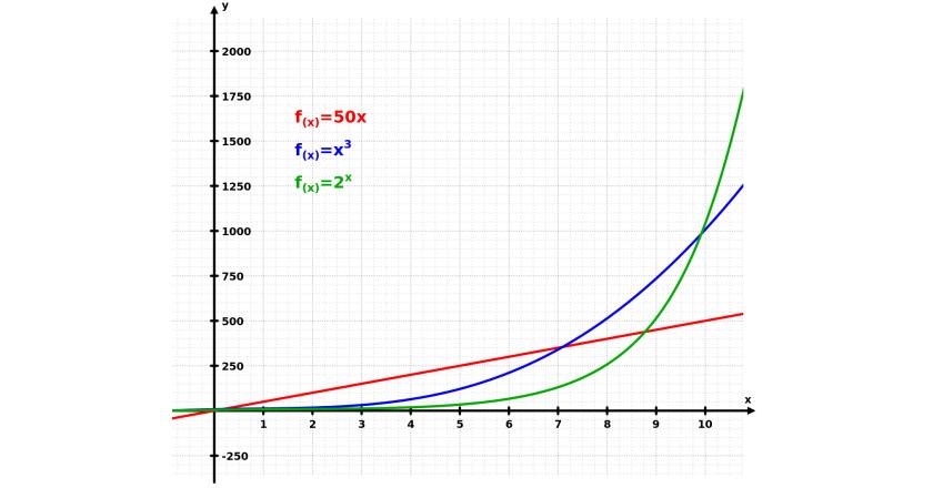 Crescita esponenziale